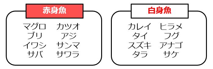 赤身魚と白身魚の分類表