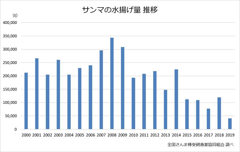 サンマ水揚げ量推移グラフ